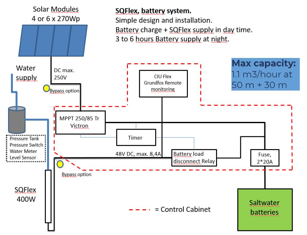 graph: How water pump, photovoltaic and saltwater battery are connected