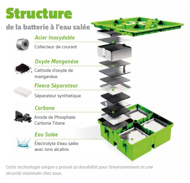 Structure F